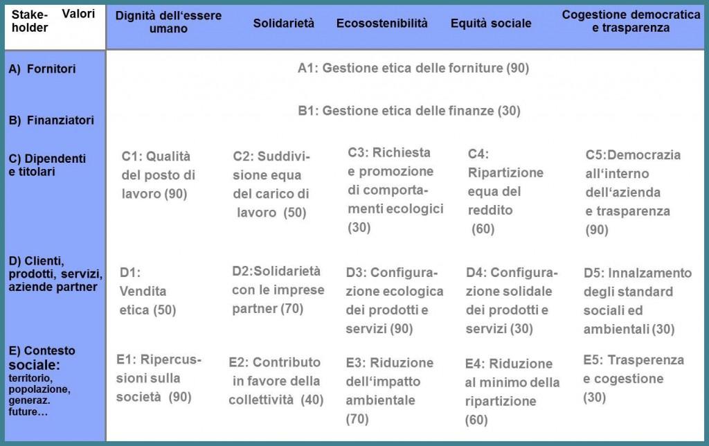 matrice 17 criteri_cornice blu